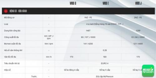 Đánh giá thông số kỹ thuật động cơ vận hành xe Toyota Vios 2016