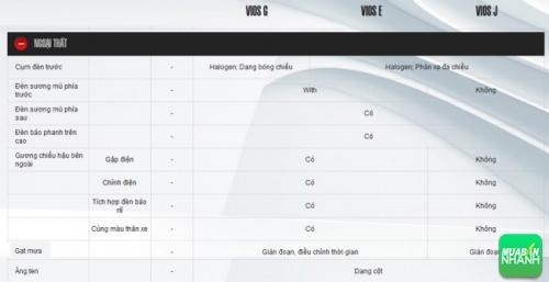 Đánh giá thông số kỹ thuật ngoại thất xe Toyota Vios 2016