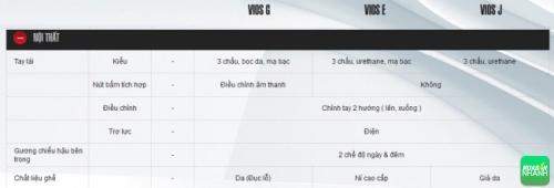 Đánh giá thông số kỹ thuật nội thất xe Toyota Vios 2016