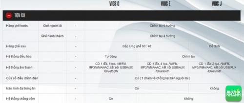 Đánh giá thông số kỹ thuật tiện ích xe Toyota Vios 2016