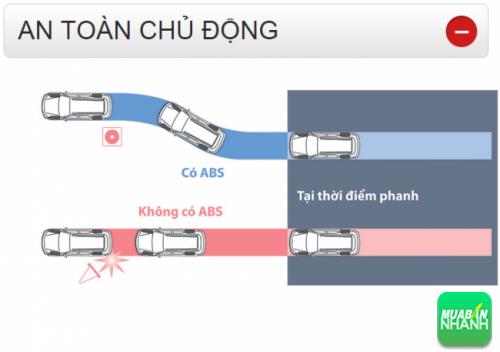 Thông số kỹ thuật an toàn chủ động Toyota Fortuner 2016